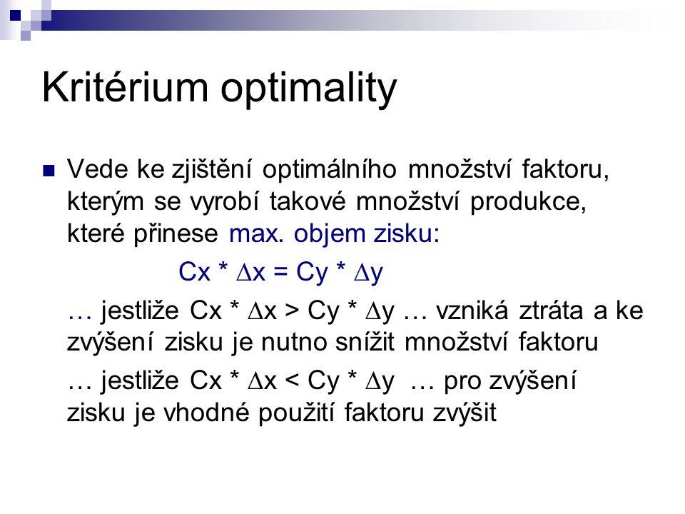 Kritérium optimality Vede ke zjištění optimálního množství faktoru, kterým se vyrobí takové množství produkce, které přinese max. objem zisku: