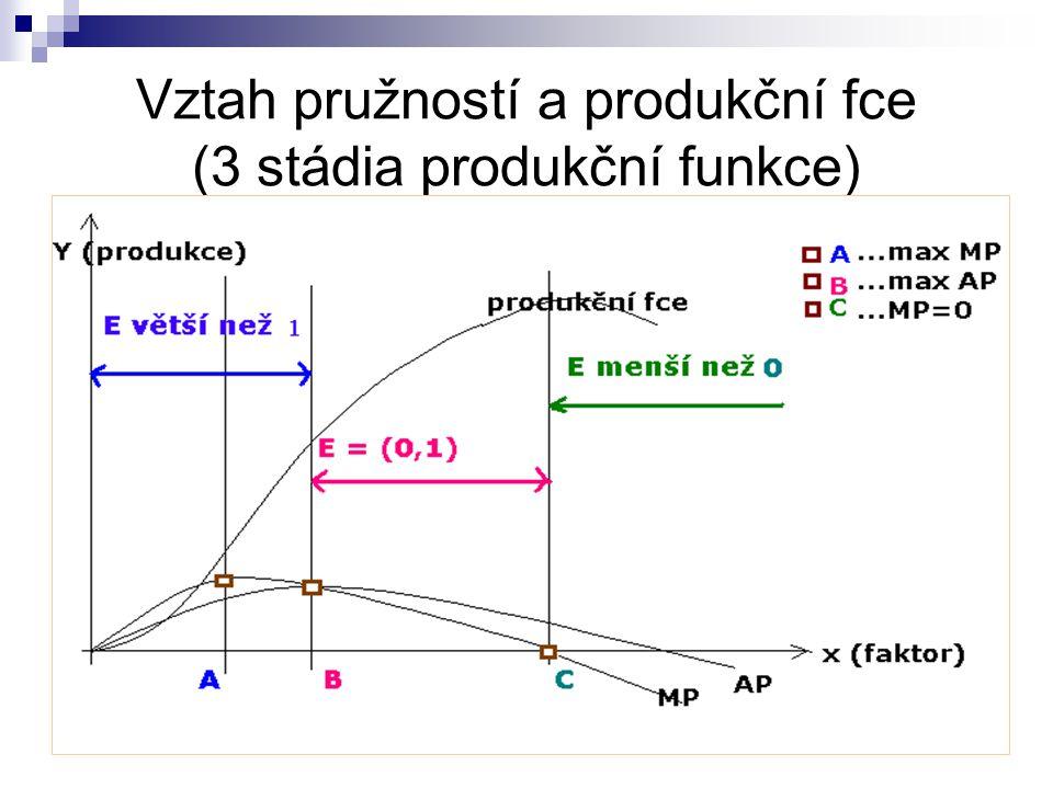 Vztah pružností a produkční fce (3 stádia produkční funkce)