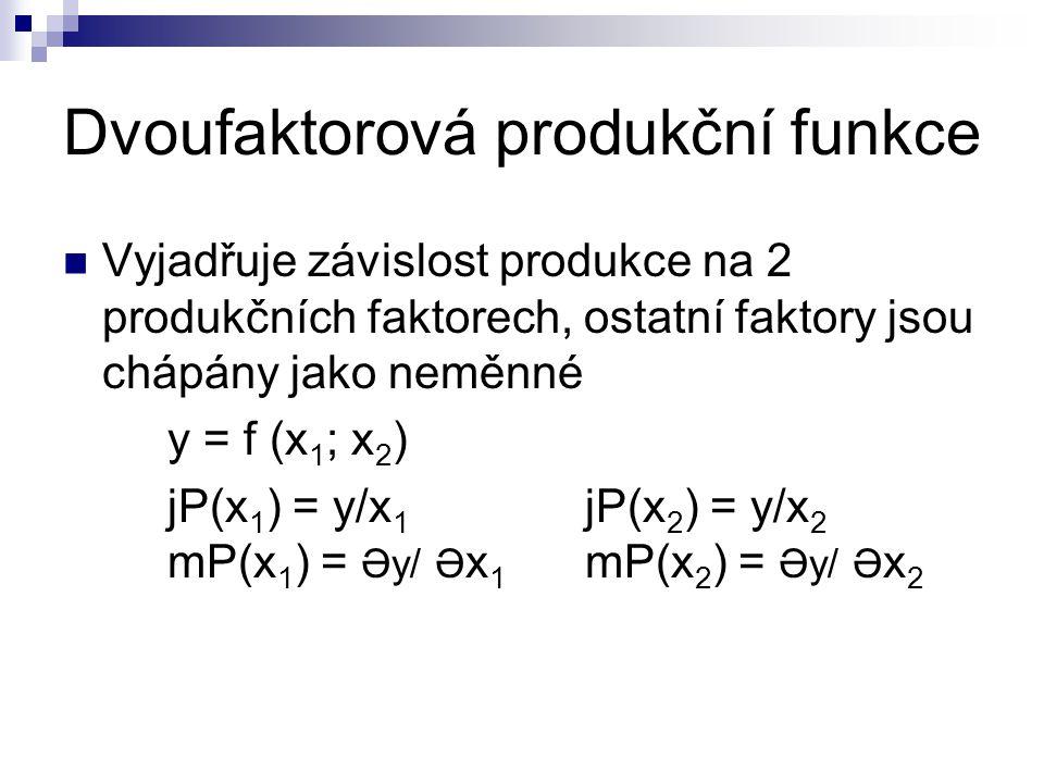 Dvoufaktorová produkční funkce