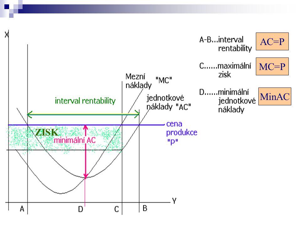 AC=P MC=P MinAC ZISK