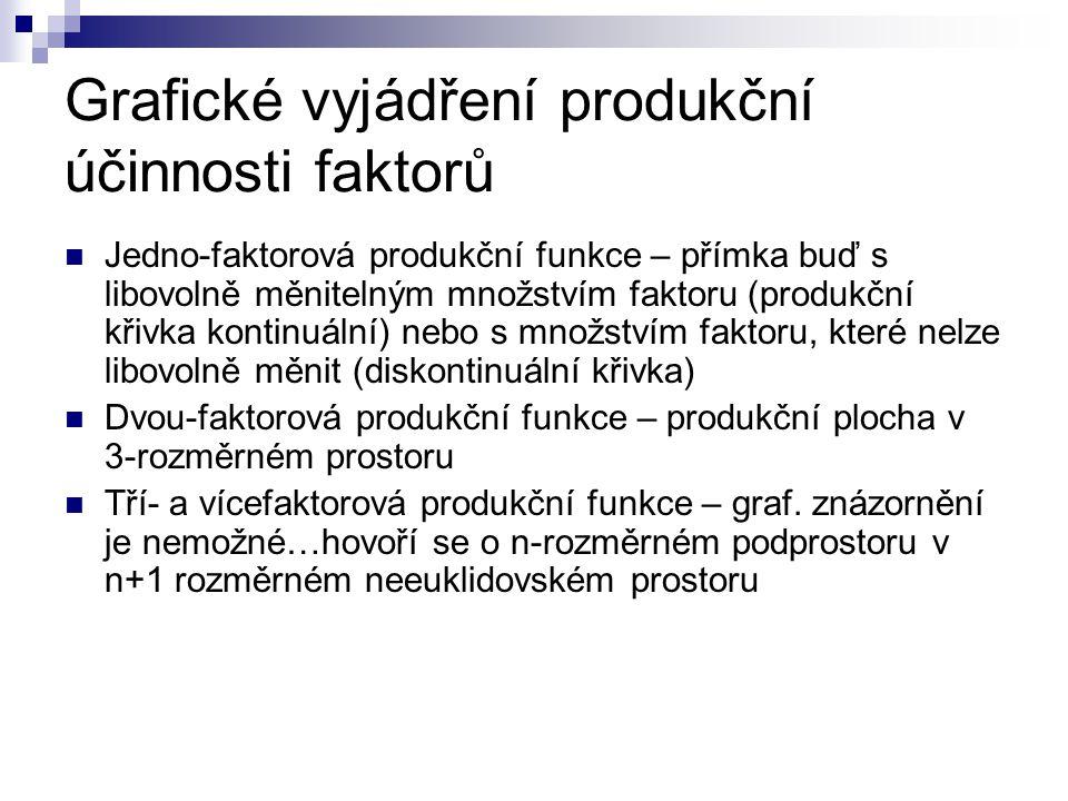 Grafické vyjádření produkční účinnosti faktorů