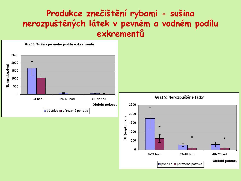 Produkce znečištění rybami - sušina nerozpuštěných látek v pevném a vodném podílu exkrementů