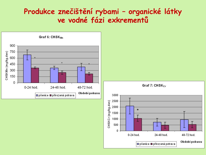 Produkce znečištění rybami – organické látky ve vodné fázi exkrementů