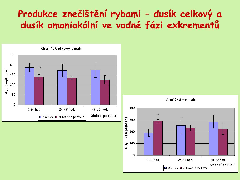 Produkce znečištění rybami – dusík celkový a dusík amoniakální ve vodné fázi exkrementů