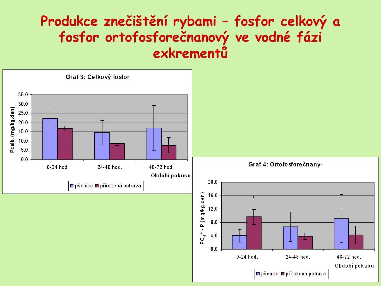 Produkce znečištění rybami – fosfor celkový a fosfor ortofosforečnanový ve vodné fázi exkrementů