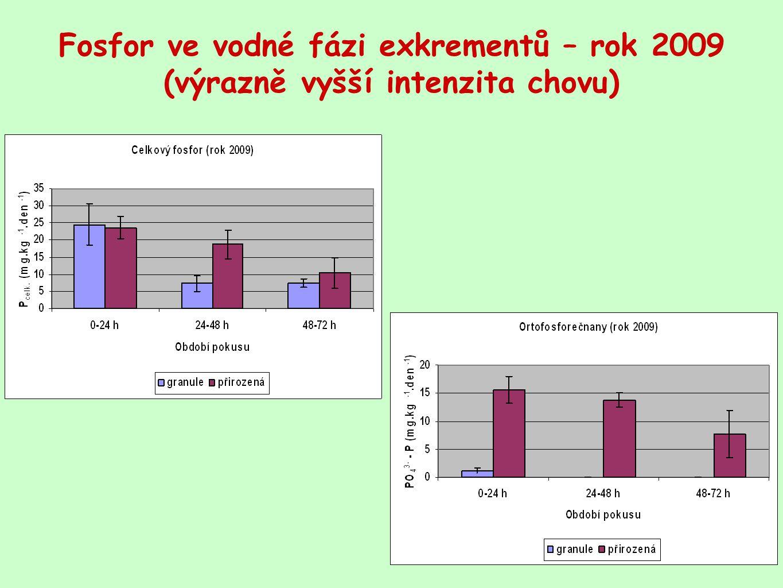 Fosfor ve vodné fázi exkrementů – rok 2009 (výrazně vyšší intenzita chovu)