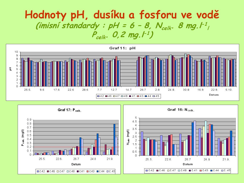 Hodnoty pH, dusíku a fosforu ve vodě (imisní standardy : pH = 6 – 8, Ncelk.