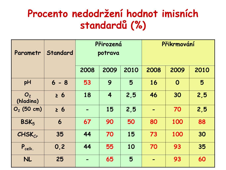 Procento nedodržení hodnot imisních standardů (%)