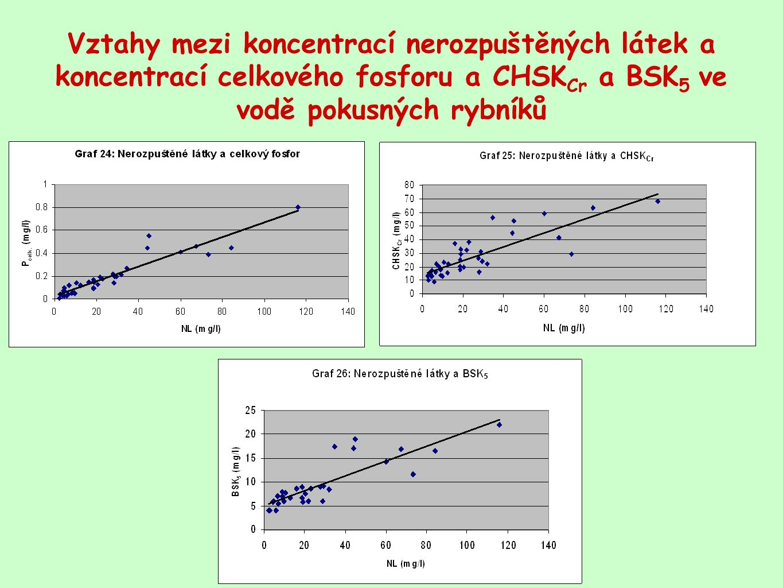 Vztahy mezi koncentrací nerozpuštěných látek a koncentrací celkového fosforu a CHSKCr a BSK5 ve vodě pokusných rybníků
