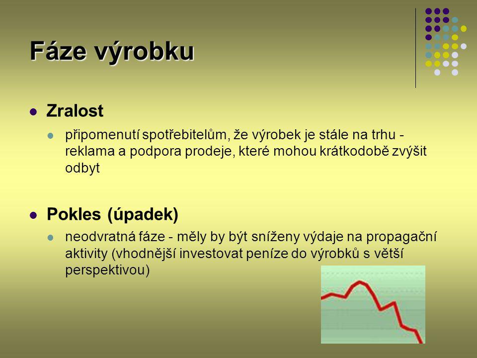 Fáze výrobku Zralost Pokles (úpadek)