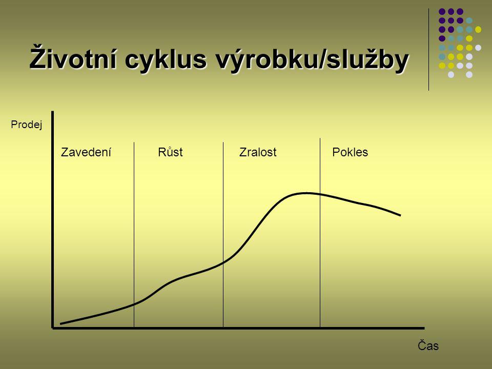 Životní cyklus výrobku/služby