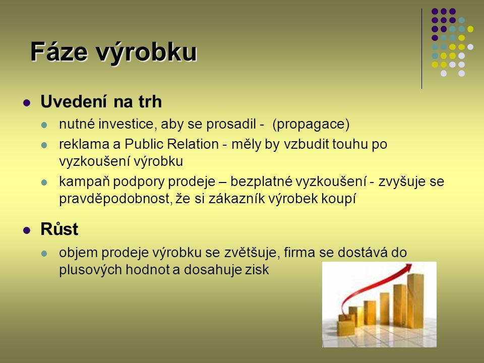 Fáze výrobku Uvedení na trh Růst