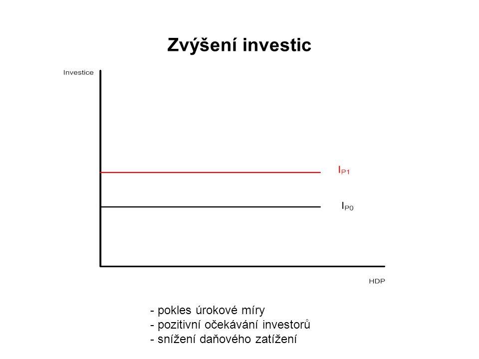 Zvýšení investic pokles úrokové míry pozitivní očekávání investorů