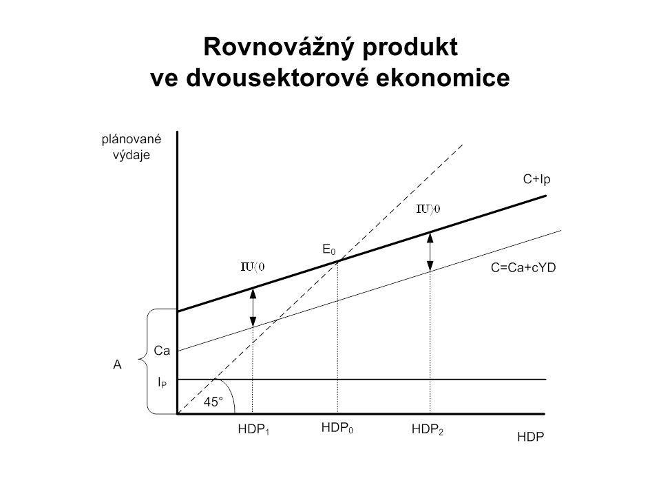 Rovnovážný produkt ve dvousektorové ekonomice