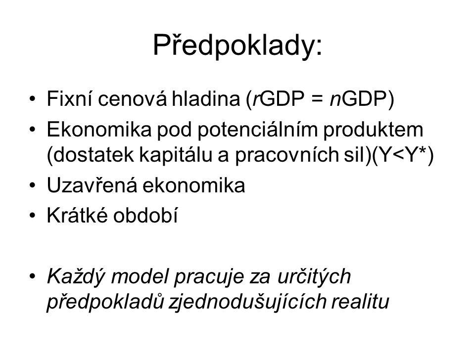 Předpoklady: Fixní cenová hladina (rGDP = nGDP)