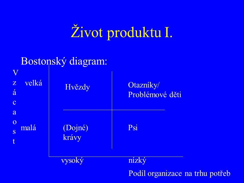 Život produktu I. Bostonský diagram: V z á c a o s t velká Otazníky/