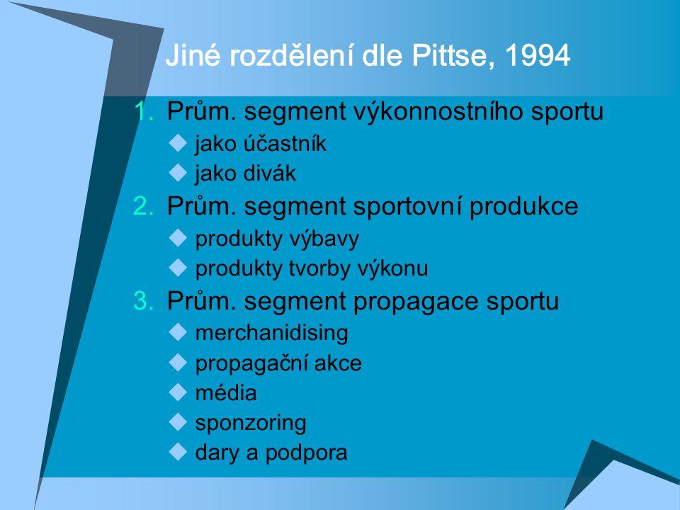 Jiné rozdělení dle Pittse, 1994