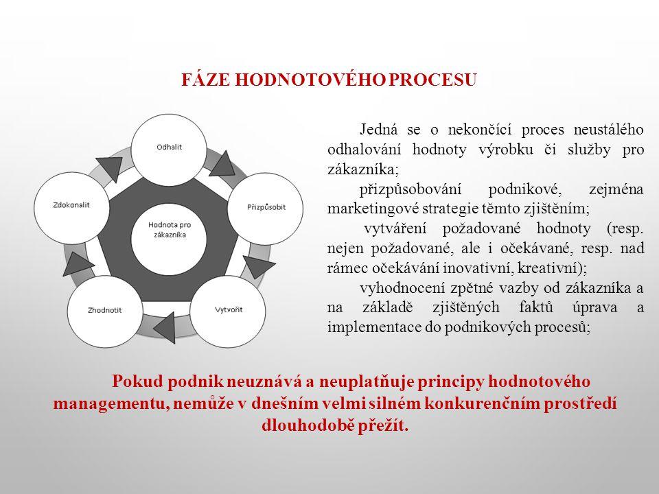 Fáze hodnotového procesu