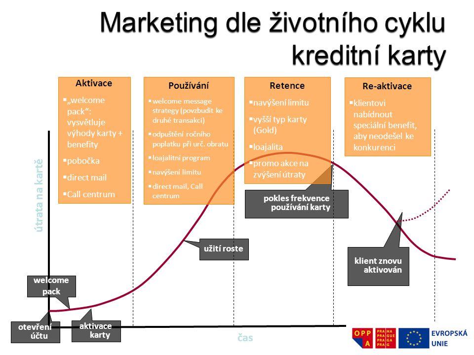 Marketing dle životního cyklu kreditní karty