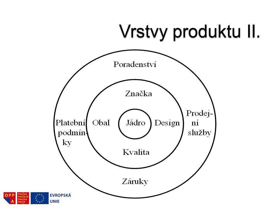 Vrstvy produktu II.