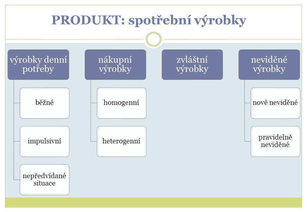 PRODUKT: spotřební výrobky