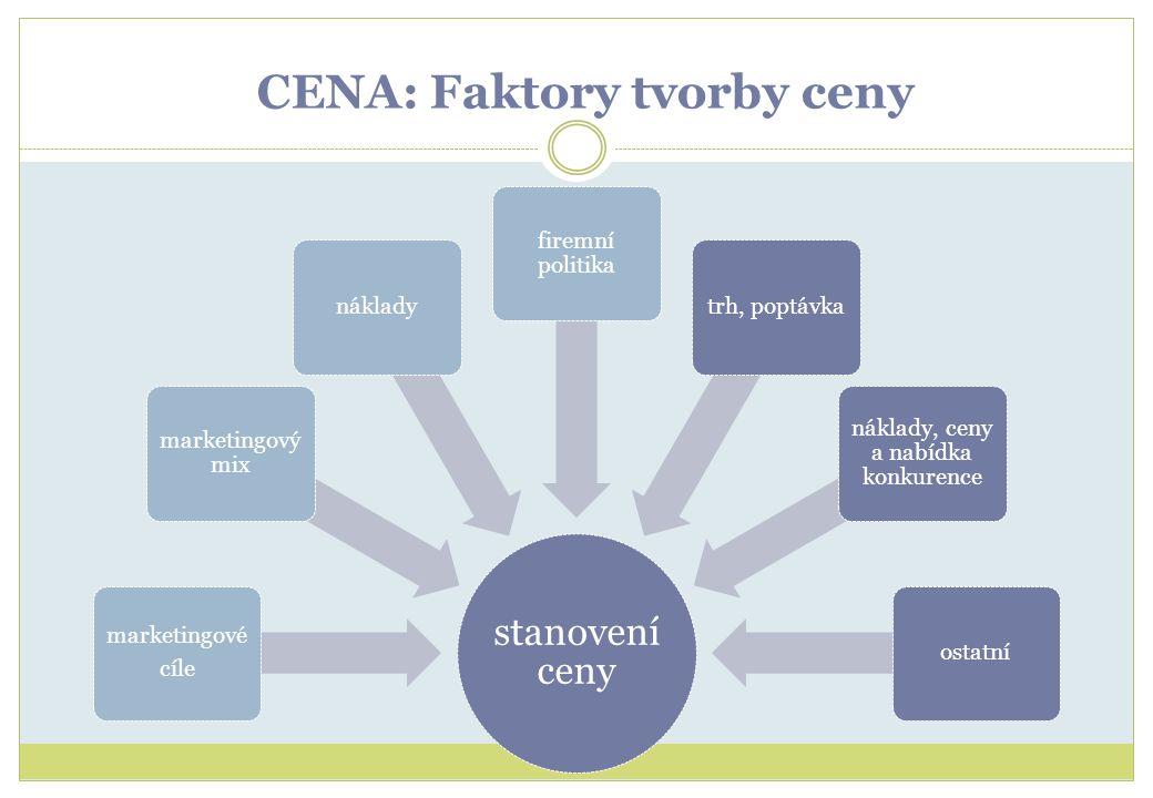 CENA: Faktory tvorby ceny