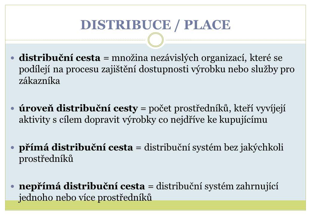 DISTRIBUCE / PLACE