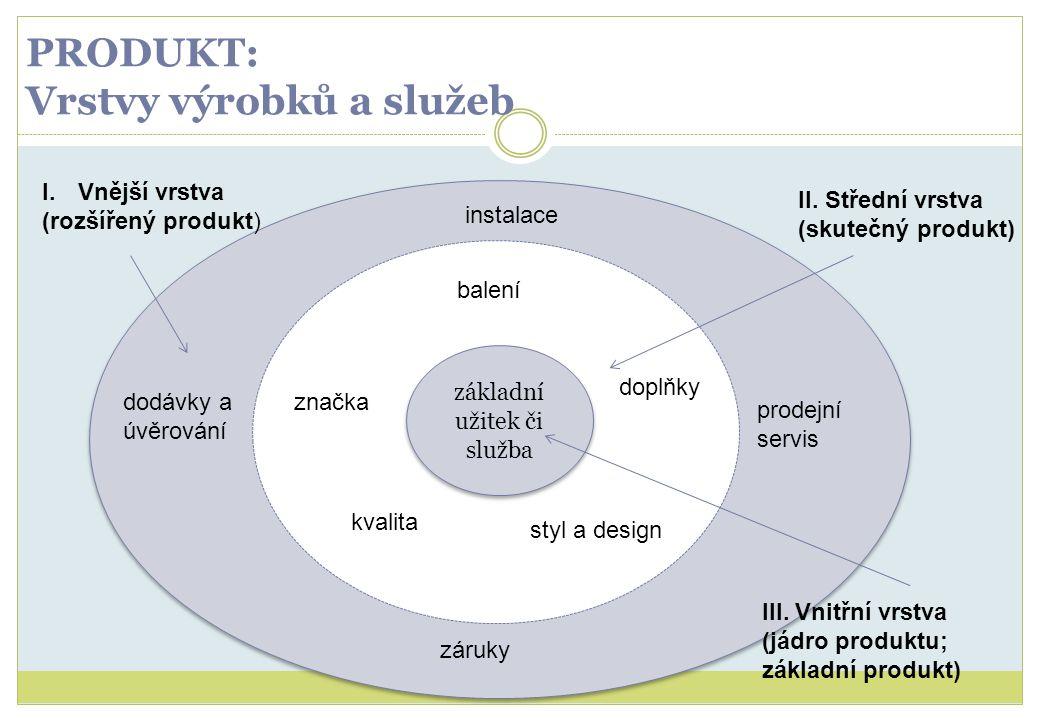 PRODUKT: Vrstvy výrobků a služeb