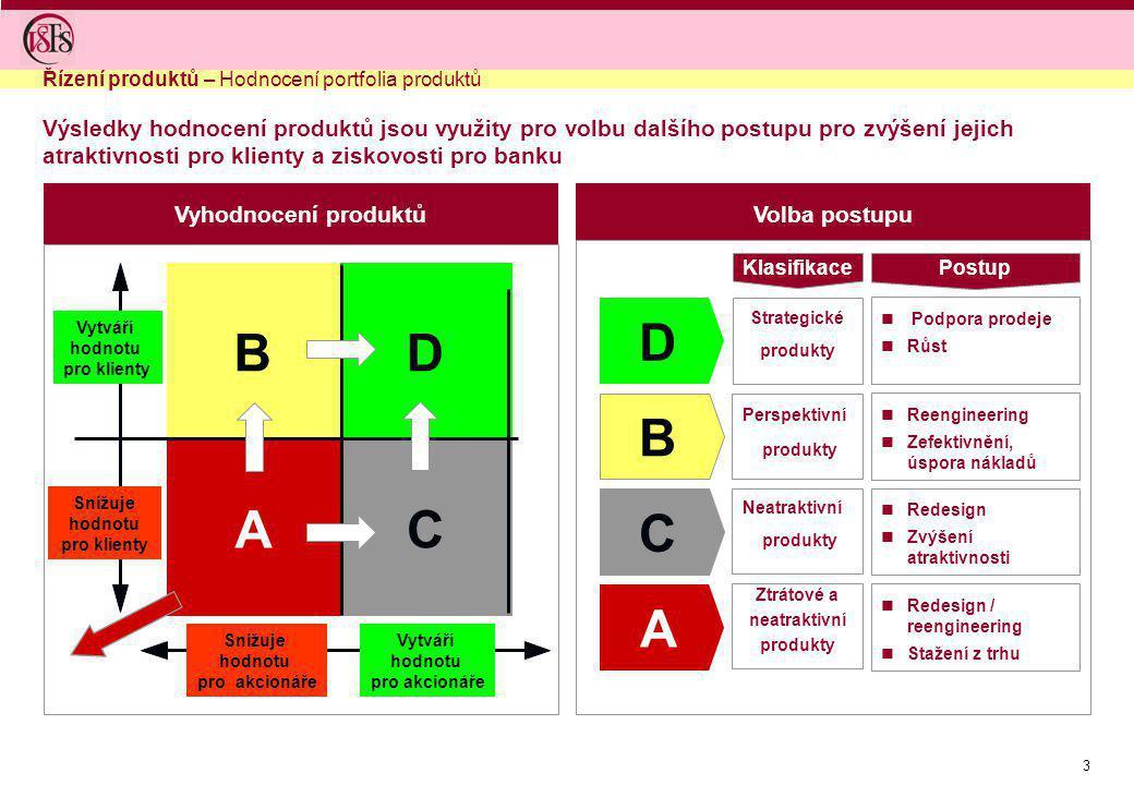 Řízení produktů – Hodnocení portfolia produktů