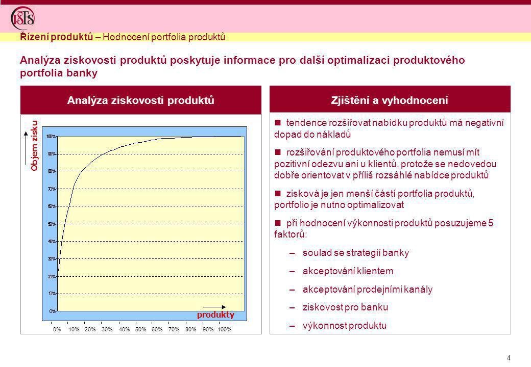 Analýza ziskovosti produktů Zjištění a vyhodnocení