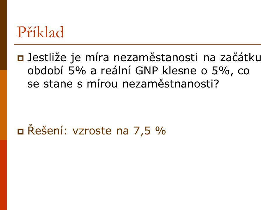 Příklad Jestliže je míra nezaměstanosti na začátku období 5% a reální GNP klesne o 5%, co se stane s mírou nezaměstnanosti