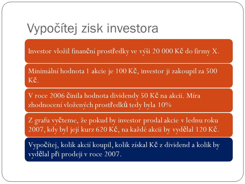 Vypočítej zisk investora