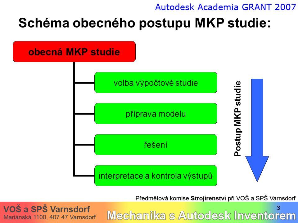 Schéma obecného postupu MKP studie: