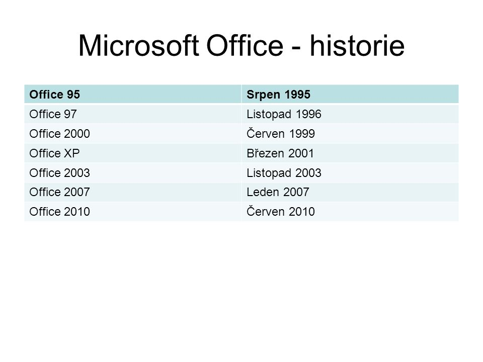 Microsoft Office - historie