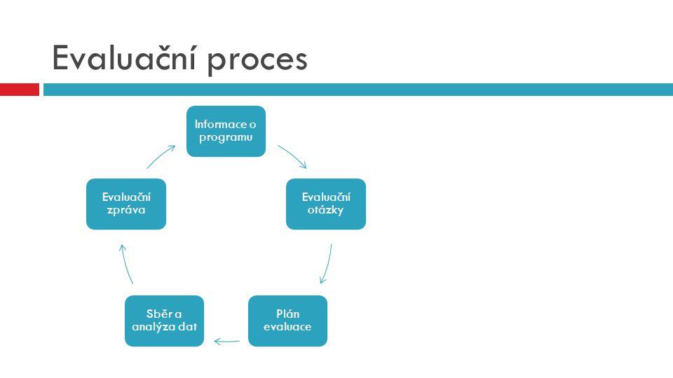 Evaluační proces Informace o programu Evaluační otázky Plán evaluace