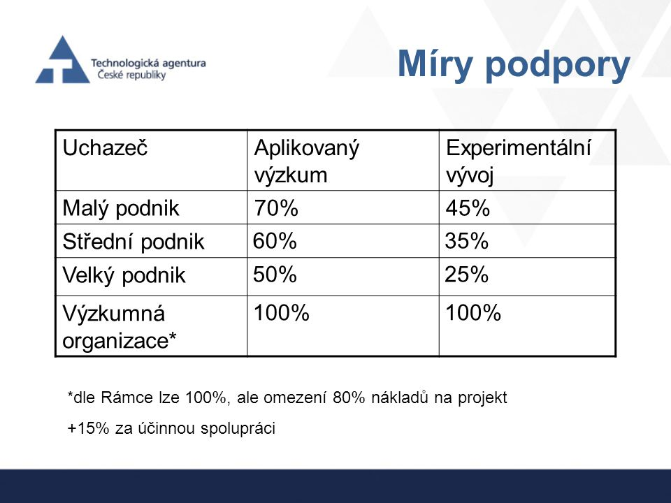 Míry podpory Uchazeč Aplikovaný výzkum Experimentální vývoj