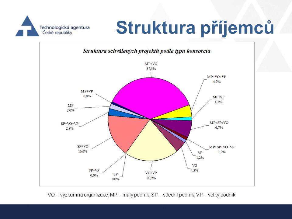 Struktura příjemců VO – výzkumná organizace, MP – malý podnik, SP – střední podnik, VP – velký podnik.