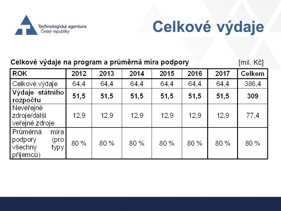 Celkové výdaje Celkové výdaje na program a průměrná míra podpory
