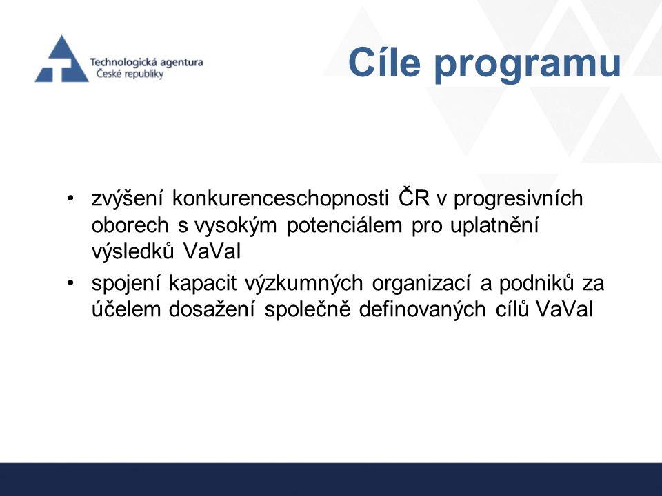 Cíle programu zvýšení konkurenceschopnosti ČR v progresivních oborech s vysokým potenciálem pro uplatnění výsledků VaVaI.