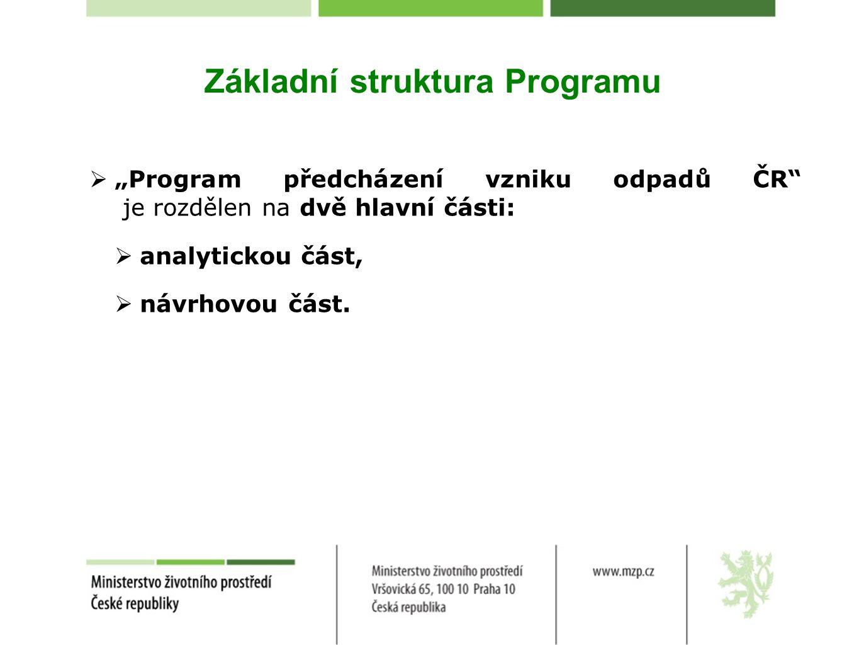 Základní struktura Programu