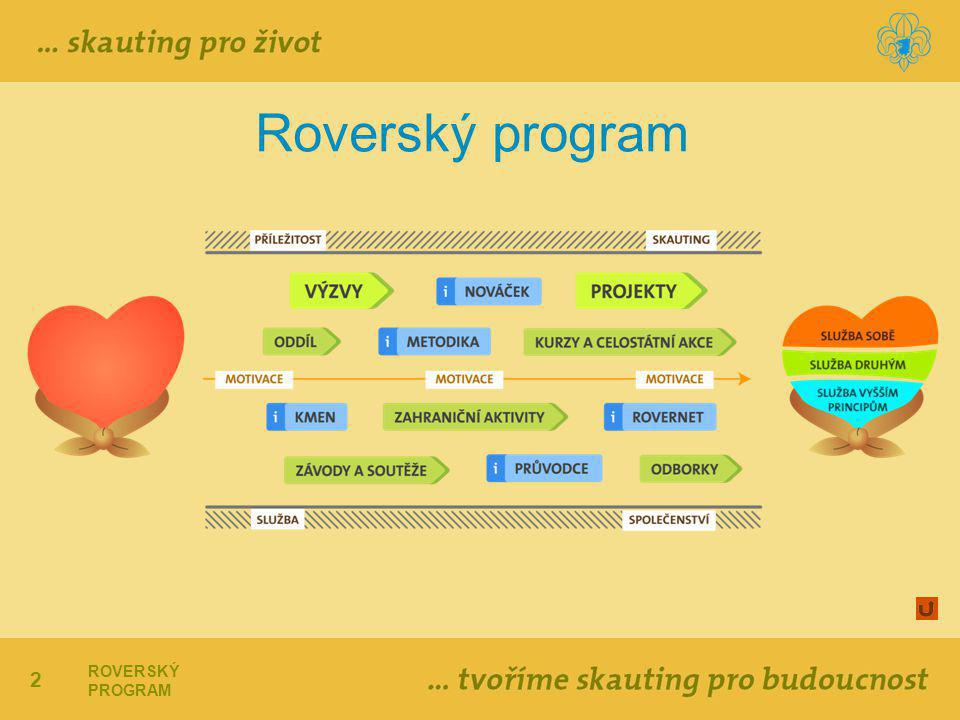 Roverský program ROVERSKÝ PROGRAM