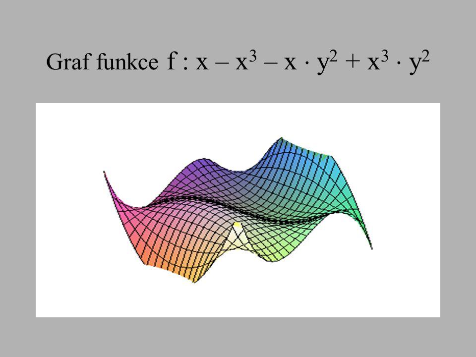 Graf funkce f : x – x3 – x  y2 + x3  y2