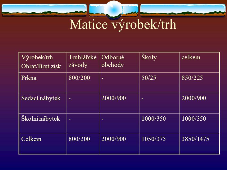 Matice výrobek/trh Výrobek/trh Obrat/Brut.zisk Truhlářské závody