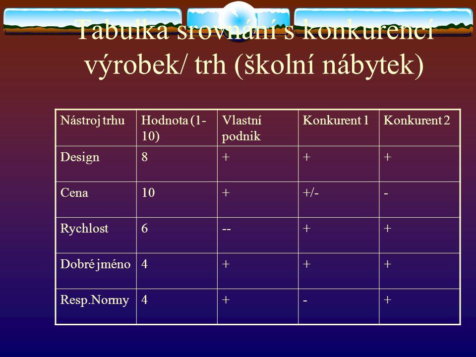 Tabulka srovnání s konkurencí výrobek/ trh (školní nábytek)