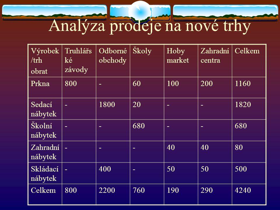Analýza prodeje na nové trhy