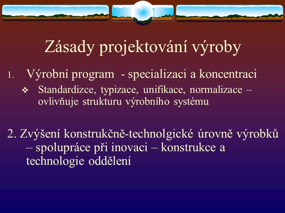 Zásady projektování výroby