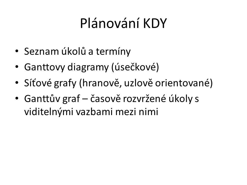 Plánování KDY Seznam úkolů a termíny Ganttovy diagramy (úsečkové)