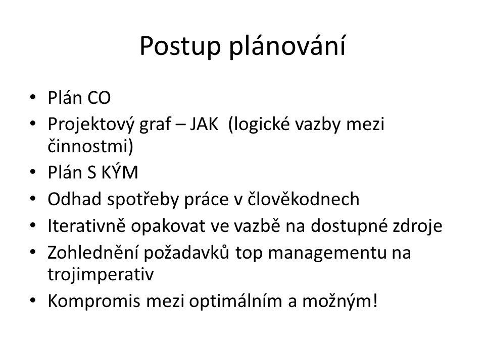 Postup plánování Plán CO
