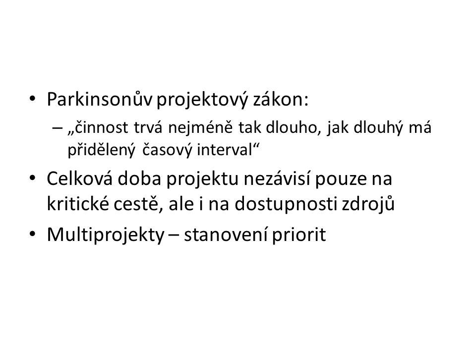 Parkinsonův projektový zákon: