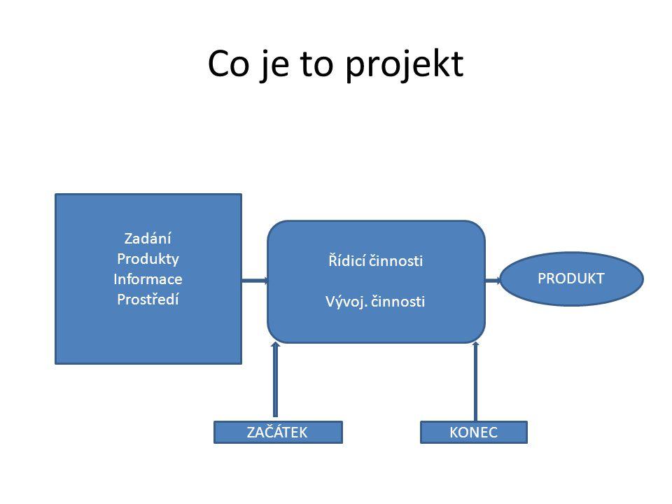 Co je to projekt Zadání Produkty Informace Prostředí Řídicí činnosti